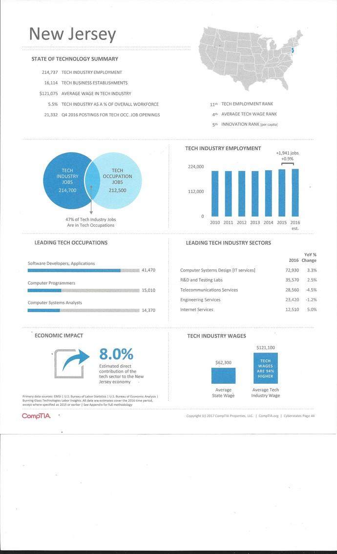 Graphic: Some New Jersey statistics from the CompTIA Cyberstates report   Graphic Credit: Courtesy CompTIA