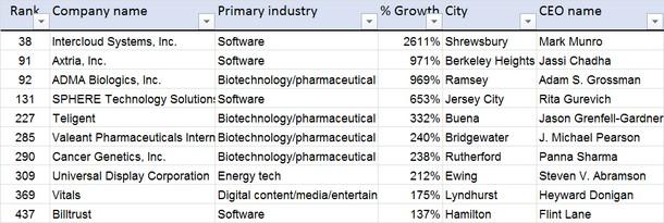 Photo: NJ Tech and Pharma companies on the 2015 Deloitte Technology Fast 500 Photo Credit: Deloitte
