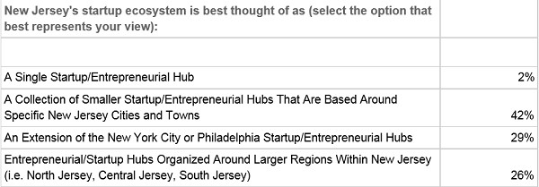 Photo: Members of the NJ startup ecosystem are still searching for an identity. Photo Credit: Courtesy Publitics