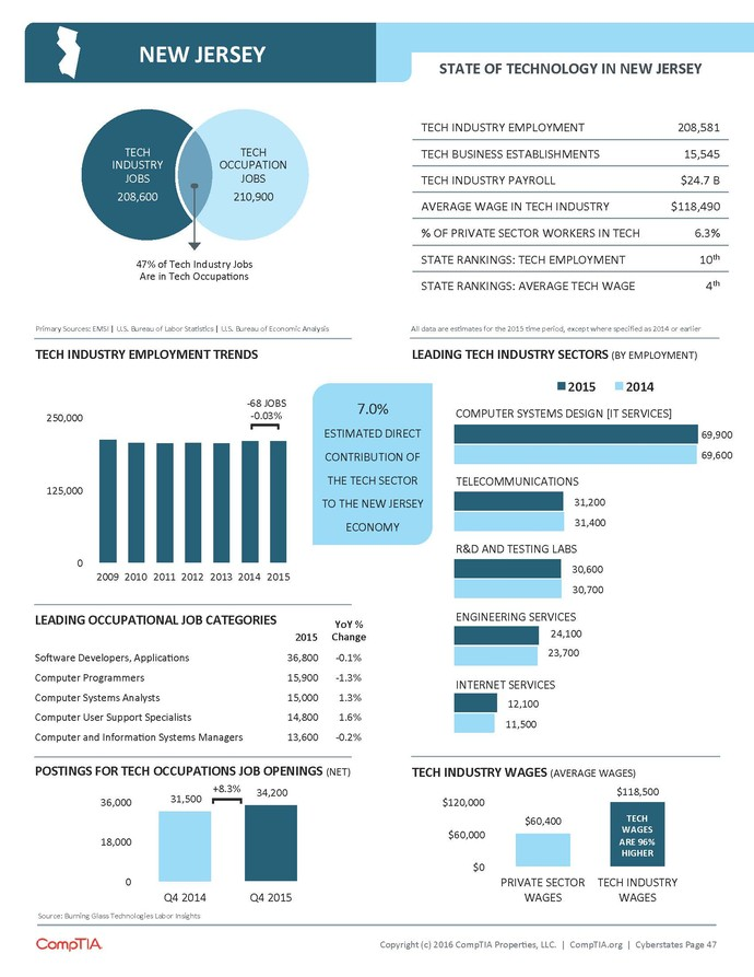 Graphic: Information from CompTIA Cyberstates 2016 report Graphic Credit: Comptia