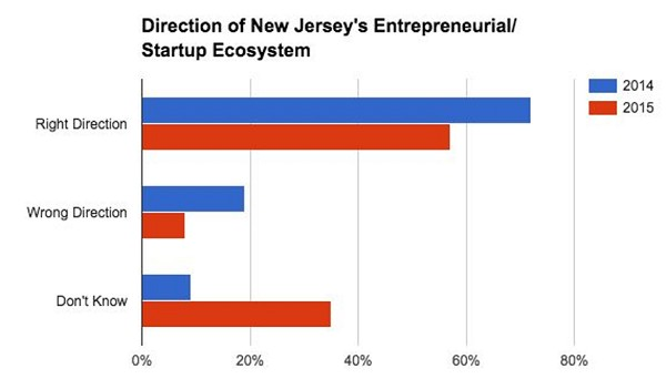 Photo: NJ Entrepreneurs seem confused about where the startup community is headed. Photo Credit: Courtesy Publitics