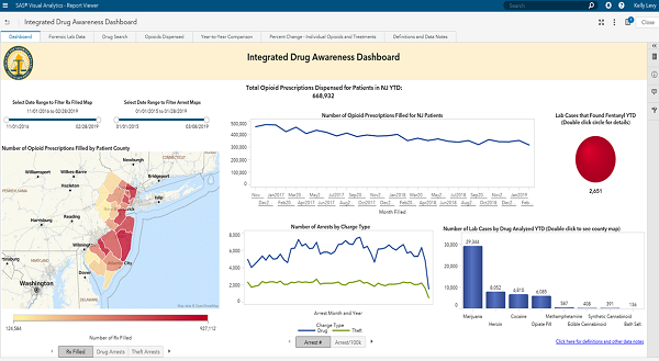 Integrated Drug Awareness Dashboard