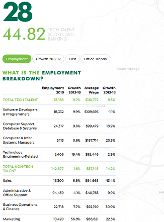 Screenshot from CBRE report